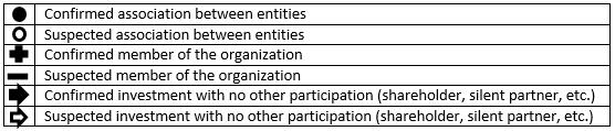 Link Association Chart