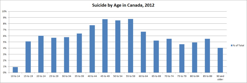 Suicide by Age in Canada