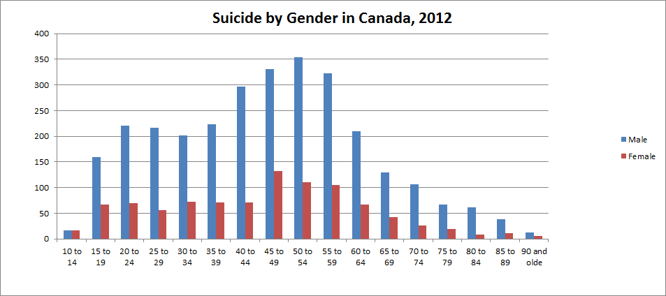 Suicide by Gender in Canada
