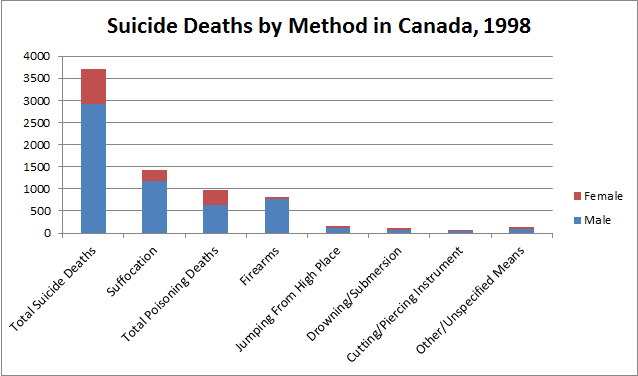 Suicide by Method in Canada