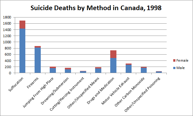 Suicide by Method in Canada, Poisoning