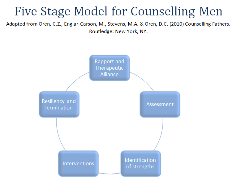 Five Stage Model for Counselling Men