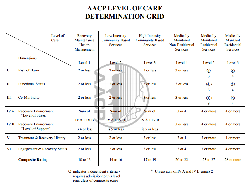 LOCUS Level of Care Determination Grid